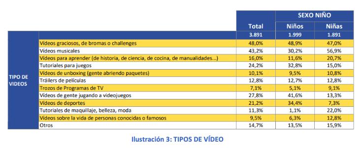 Tipos de videos