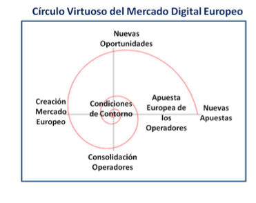 Circulo virtuoso del mercado digital